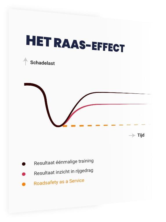 Prodrive - het RAAS effect